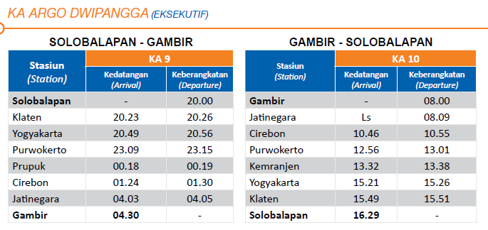 Berikut ini adalah jadwal kereta api untuk wilayah Jakarta Yogyakarta