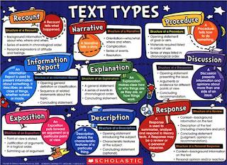 ringkasan 13 jenis teks bahasa Inggris