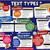 13 Jenis Teks Bahasa Inggris - Pengertian, structure, Ciri kebahasaan, dan Contoh