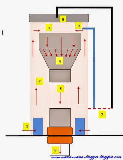 Wana Wana Update Cara Membuat Bell Siphon