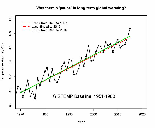 Was There a Pause in Global Warming?