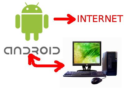 Konek Internet pada Komputer dengan Android
