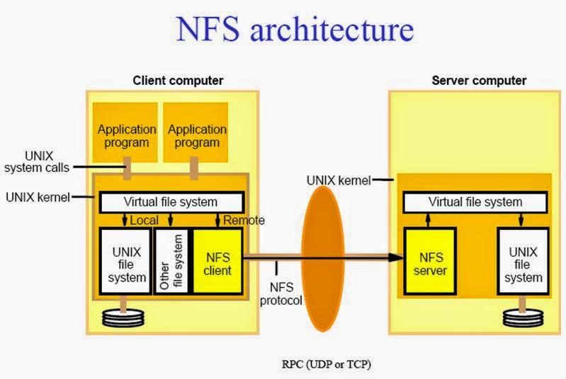 Skema File Service dan Name Service