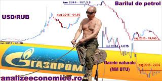 Sfârșitul lui Putin vine la bursă