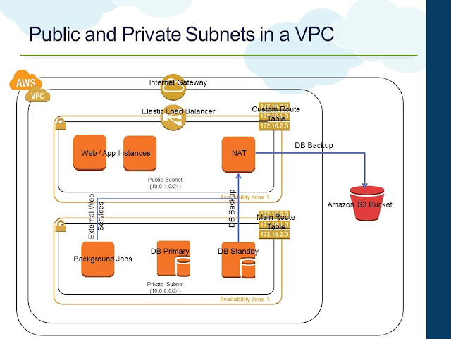 Standard Private and Public Subnets in a VPC