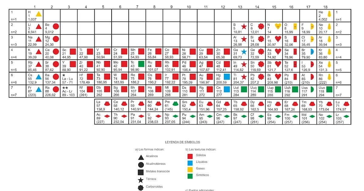 Qumica para todos tabela peridica em braille urtaz Images