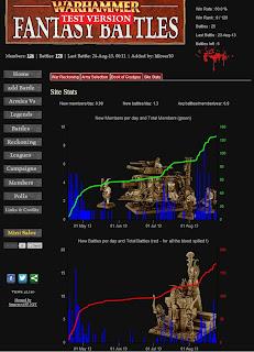 Warhammer Fantasy Battles Statistics