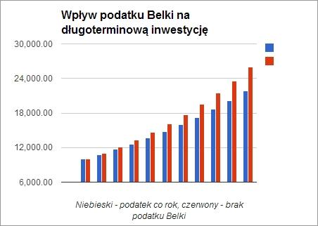 Wykres wpływu podatku Belki na długoterminową inwestycję
