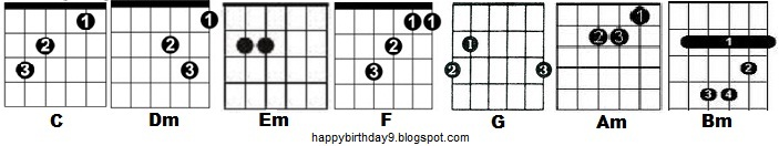 Happy Birthday Guitar Chords