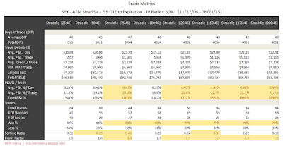 SPX Short Options Straddle Trade Metrics - 59 DTE - IV Rank < 50 - Risk:Reward 45% Exits