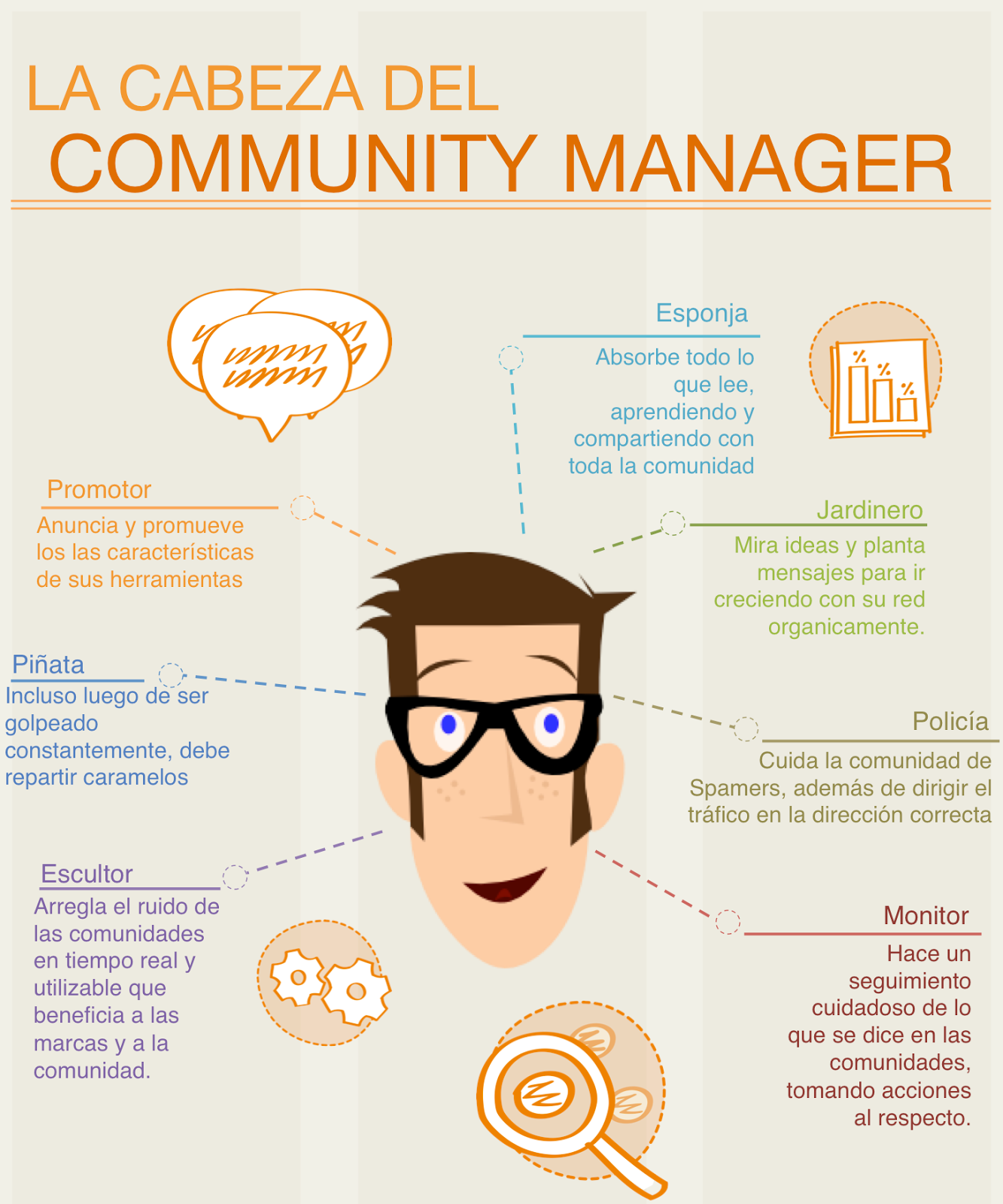 Aptitudes de un Community Manager