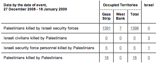 9 Graphics to Help You Understand What Life Is Really Like in Gaza - During Operation Cast Lead in 2008-9, 1,391 Palestinians were killed in Gaza. In Israel, 4 Israelis were killed.