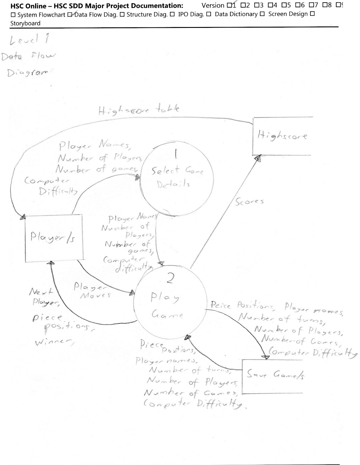 nyeh blog  level 1 data flow diagram