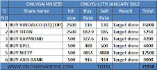 ONLYGAIN PERFORMANCE OF 11TH JAN 2012 ON (WEDNESDAY)