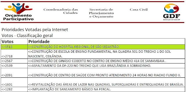 Hospital Regional de São Sebastião é prioridade no Orçamento Participativo