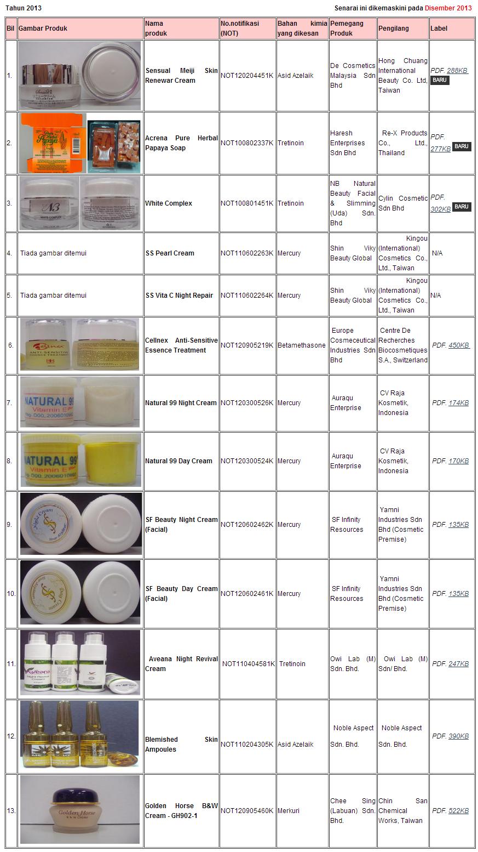 Senarai Penuh 2013 Produk Kosmetik Di Batal Kkm Produk Kecantikan Wanita Berdaftar Dengan Kementerian Kesihatan Malaysia Kkm