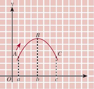 kurva dari fungsi y = f(x)