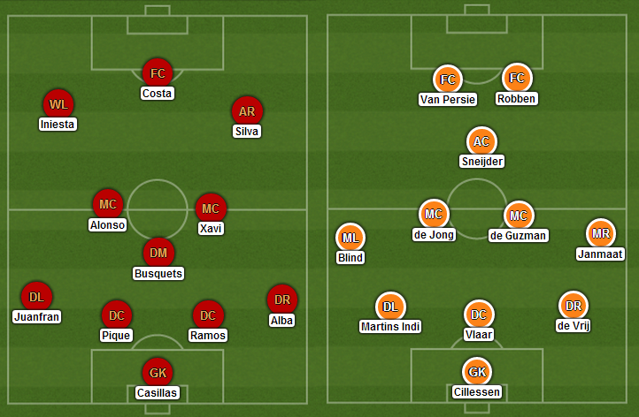 Possible Lineups: Spain vs Netherlands
