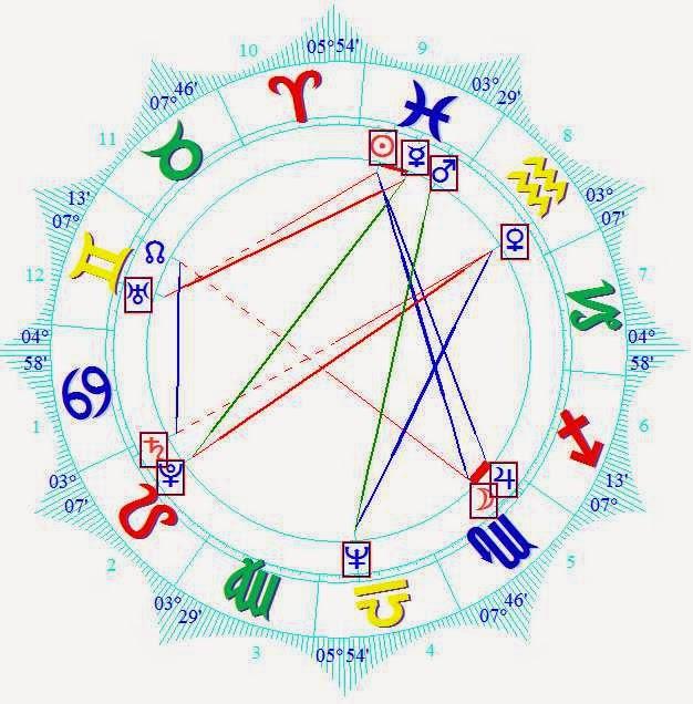 2016 natal horoscope forecast  Mitt Romney