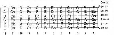 notas en el diapason de la guitarra