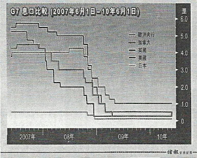 G7 息口比較 2007.6.1-2010.6.1