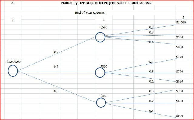 Aace Preparatory Class Of Oct 2012 Lagos  Nigeria  W8 Austin Project Evaluation Using Decision