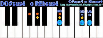 DO#sus4 = REbsus4 imagen acordes de piano, organo o teclado