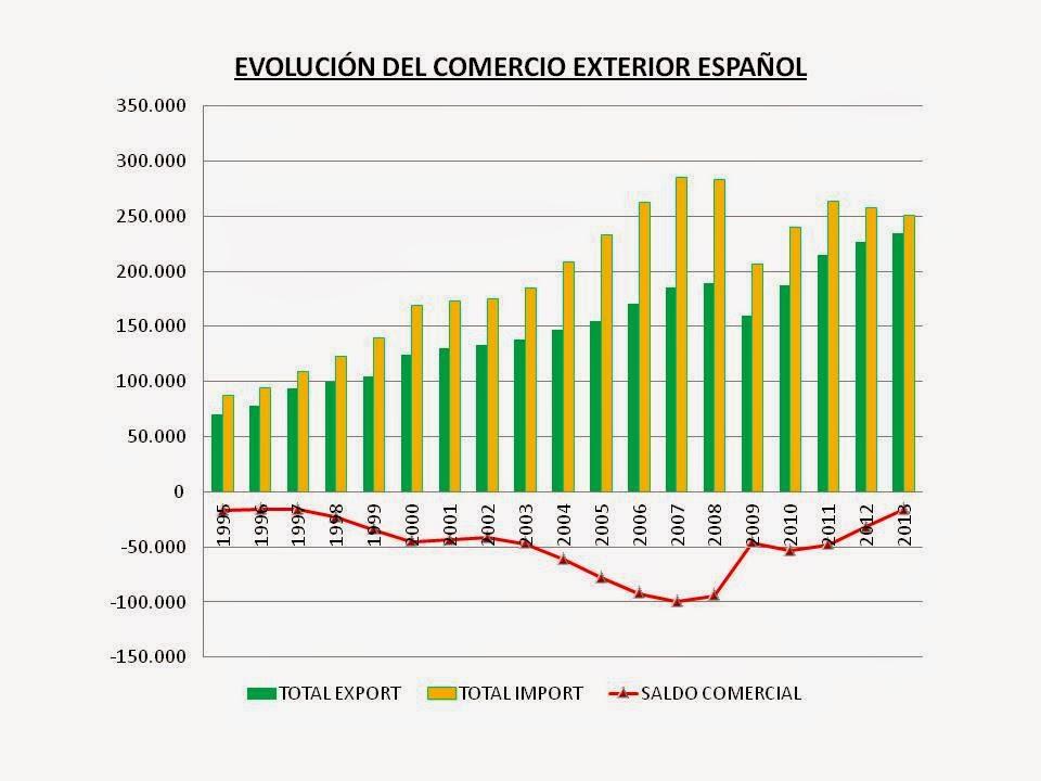 Comercio exterior y crecimiento del pib en espa a for Que es mercado exterior