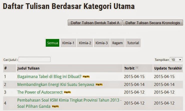 http://www.urip.info/p/daftar-tulisan-berdasar-kategori-utama_9.html