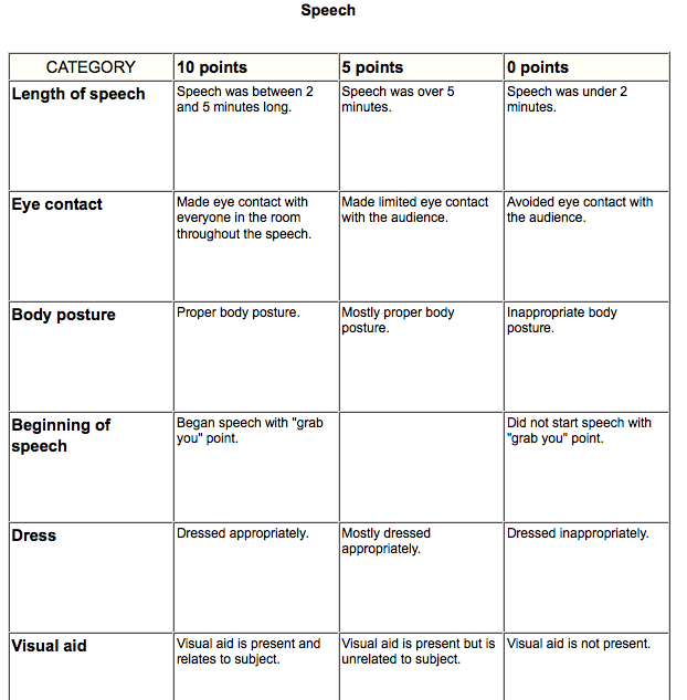 20 point essay rubric middle school