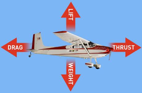 हवाईजहाज कैसे टेक ऑफ करता है और उड़ता है