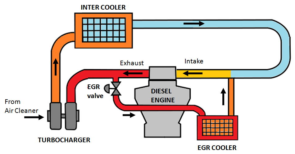 Mahindra Powerol Cpcb Ii Cpcb 2 Norms For Diesel