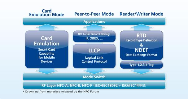 P-to-P support P-2-P NFC Peer-to-Peer P2P support