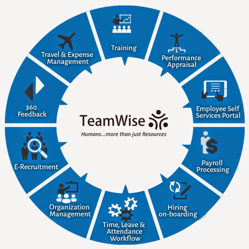 http://trogonsoft.com/teamwise/