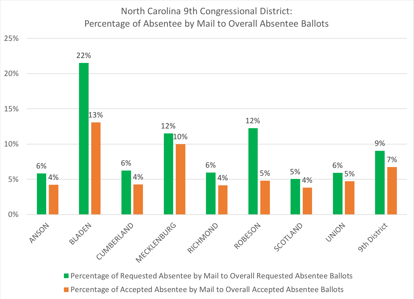 old north state politics: updated: nc's closest congressional