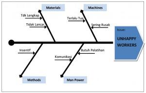 Road to successe diagram ishikawa teknik mengambil keputusan dengan mengenali akar permasalahan ccuart Image collections
