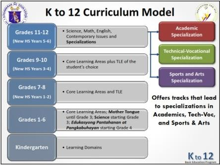 Philippine-K-to-2-Basic-Education-Curriculum-Model-Special-Education