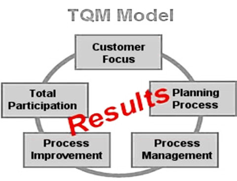 tqm research article Tqm and the malcolm baldrige award quality is the key to being successful in many aspects of business as management theory progressed over time, many.