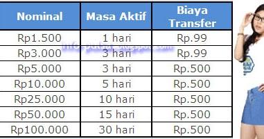 Cara Transfer / Bagi Pulsa XL - Info Seluler dan Mobile