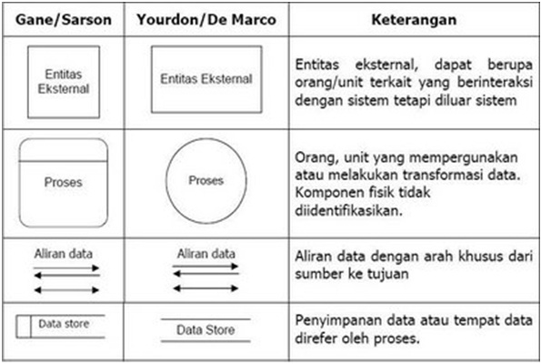 Data flow diagram ipb si pipin anggaliya diagram rinci level diagram ccuart Choice Image