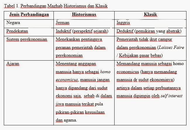 Tahap-tahap Pertumbuhan Ekonomi menurut Mazhab Historismus