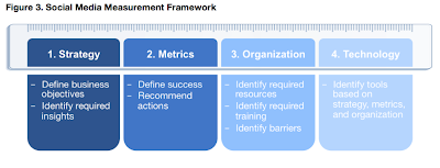 Social Media Measurement Framework