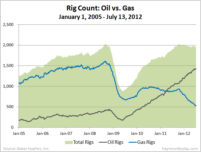 U S Rig Count 12 To 1 953 Gas Rigs Down 20