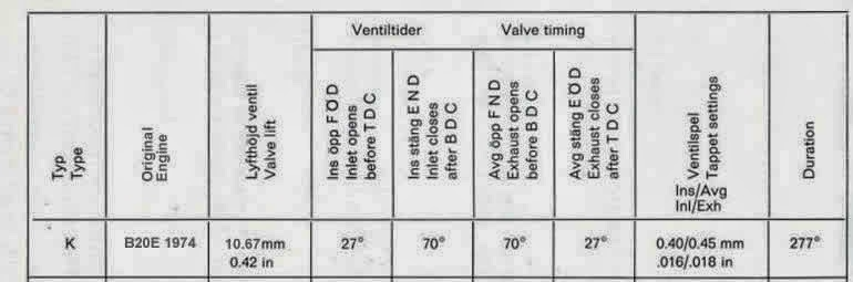 Specifications Volvo K-cam