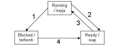 Kurokuroninjo sistem operasi proses manajemen proses gambar ii 1 diagram state 3 keadaan ccuart Image collections