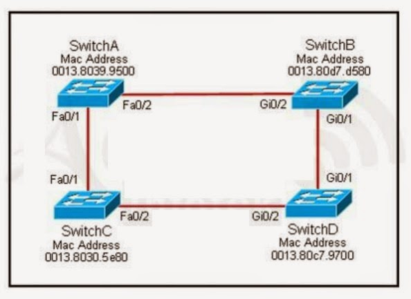 CCNA Training » CCNA Access List Sim 2 | Cisco ...