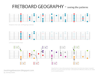 Six String Obsession: Understanding the fretboard