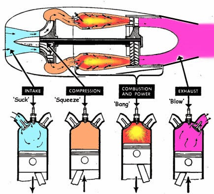 How A Jet Turbine Works Ibovnathandedecker