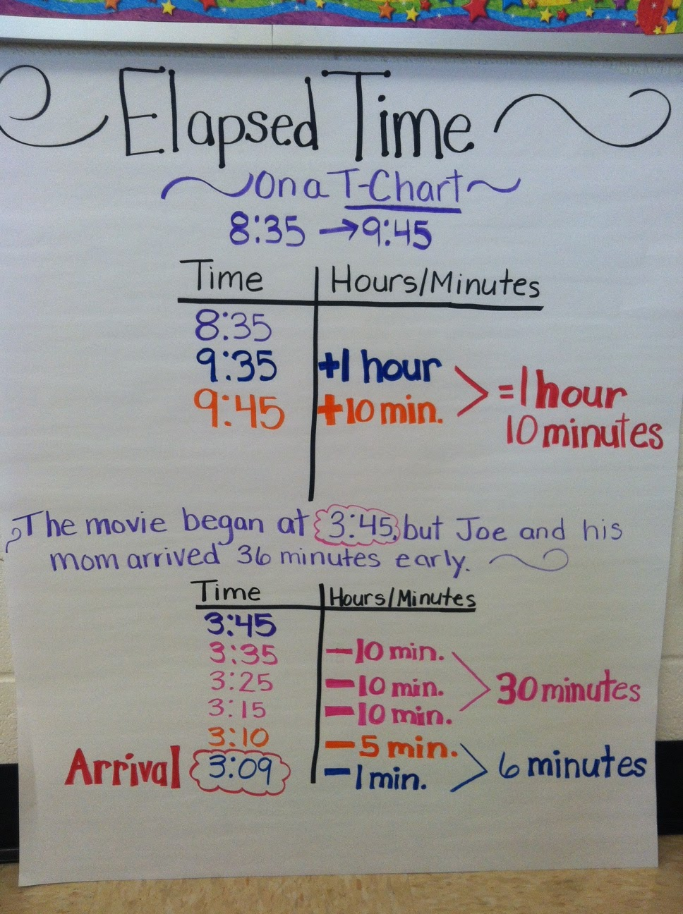 Elapsed Time Troubles