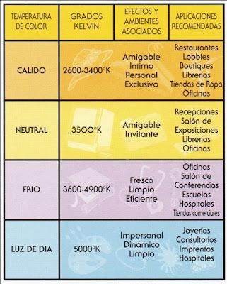 Instalaciones electricas residenciales - temperatura de color 2
